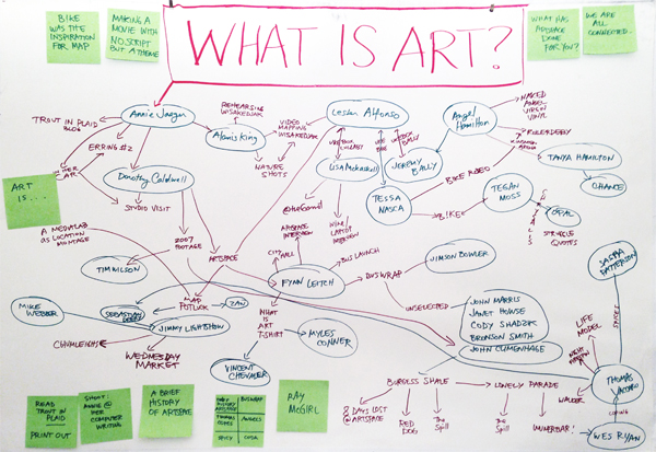 What Is Art? Mindmap by Lester Alfonso